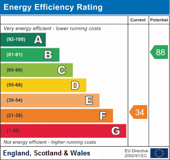 EPC Graph for Briar, Amington