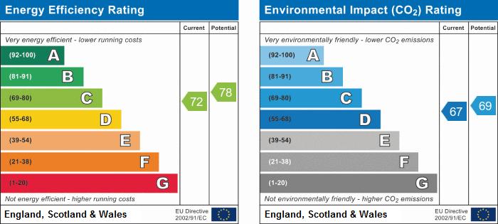EPC Graph for Oxbridge Way, Tame Meadow, Tamworth