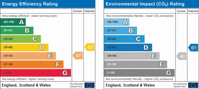 EPC Graph for Kimberley, Wilnecote, Tamworth