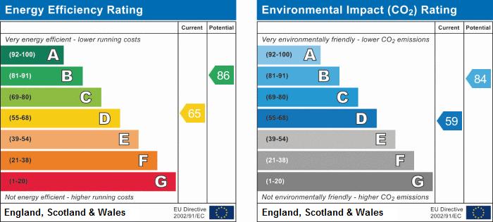 EPC Graph for Drayton Lane, Drayton Bassett, Tamworth