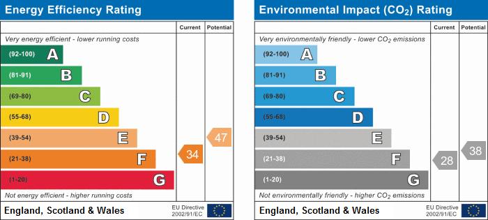 EPC Graph for Nursery Lane, Hopwas, Tamworth