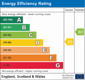 EPC Graph for Hockley Road, Hockley