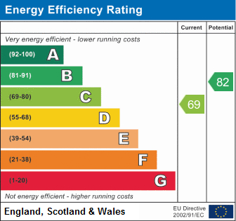 EPC Graph for Hockley Road, Wilnecote