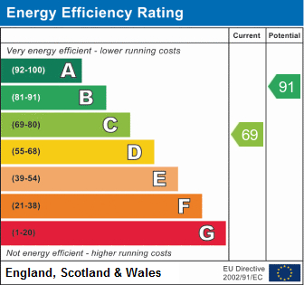EPC Graph for Grayling, Dosthill