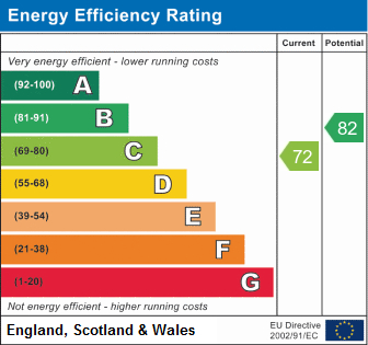 EPC Graph for Ribble Court, Wilnecote
