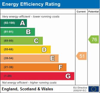 EPC Graph for Athelstan Way, Coton Green