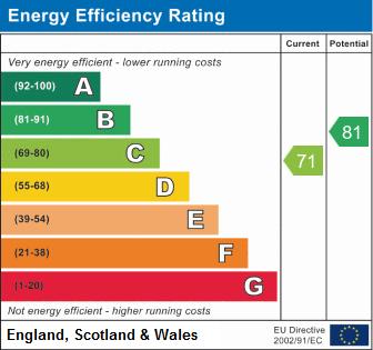 EPC Graph for Turnberry, Amington