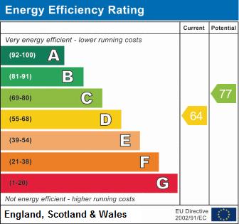 EPC Graph for Edale, Wilnecote