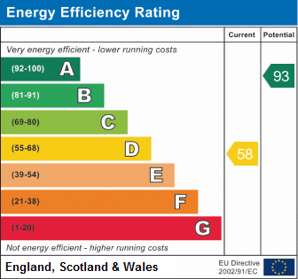 EPC Graph for Aldridge Close, Birchmoor