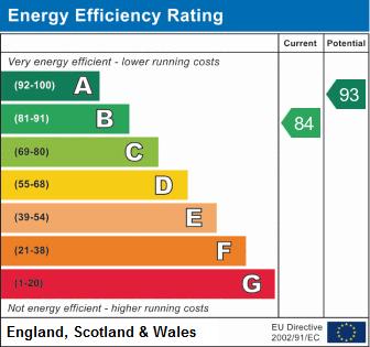 EPC Graph for Ragley Close, Coton Green