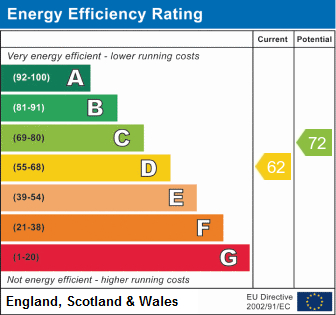 EPC Graph for Reindeer Road, Fazeley