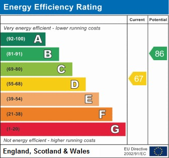 EPC Graph for Ash Grove, Hockley