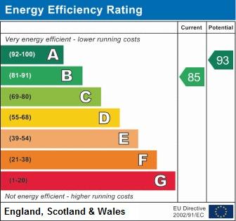 EPC Graph for Alan Smith Close, Polesworth
