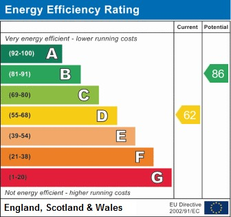 EPC Graph for Kingston Close, Perrycrofts