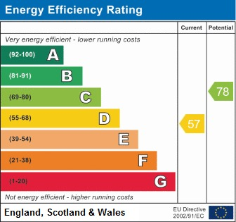 EPC Graph for Adonis Close, Perrycrofts