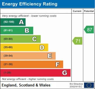 EPC Graph for Caister, Amington