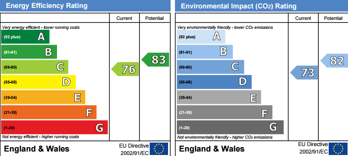 EPC Graph for Plover Way, SE16