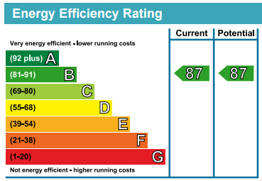 EPC Graph for Cleveley Court