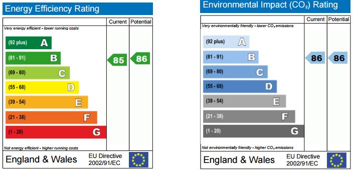 EPC Graph for Bolanachi Building, Spa Road, Bermondsey