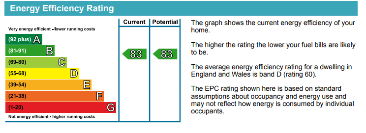 EPC Graph for Bluebell House, Redwood Park, Canada Water