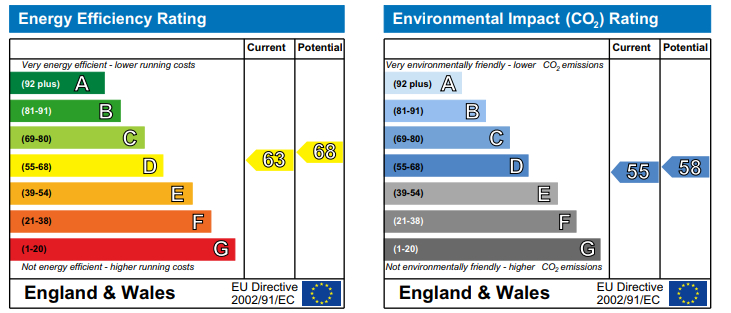 EPC Graph for Baltic Quay, Canada Water, London