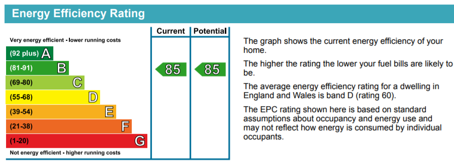 EPC Graph for Mandara Place, Greenland Place, SE8