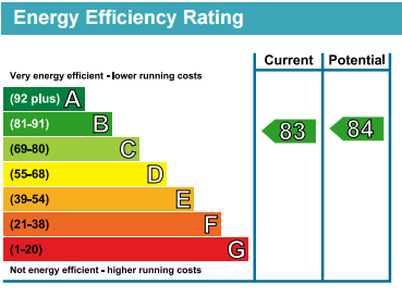EPC Graph for Blackthorn House, 7 Blondin Way