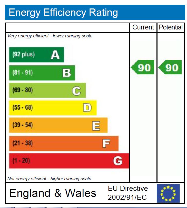 EPC Graph for Surrey Quays Road, London, City of London