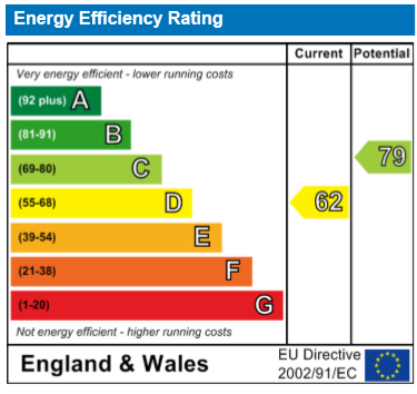 EPC Graph for Jubilee Building, Bermondsey, SE16