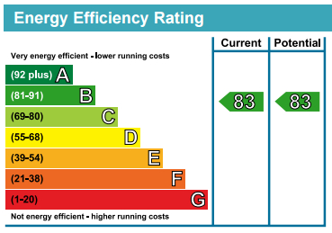 EPC Graph for Blackthorn House, 7 Blondin Way, London, SE16