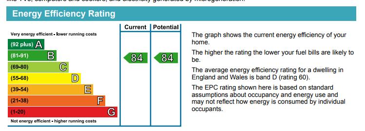 EPC Graph for Lincoln Plaza, Canary Wharf, E14