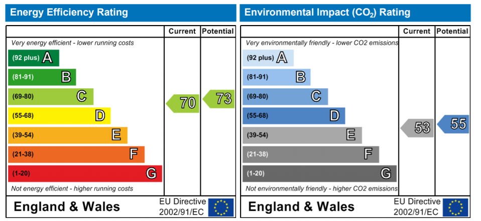 EPC Graph for Lower Road, London