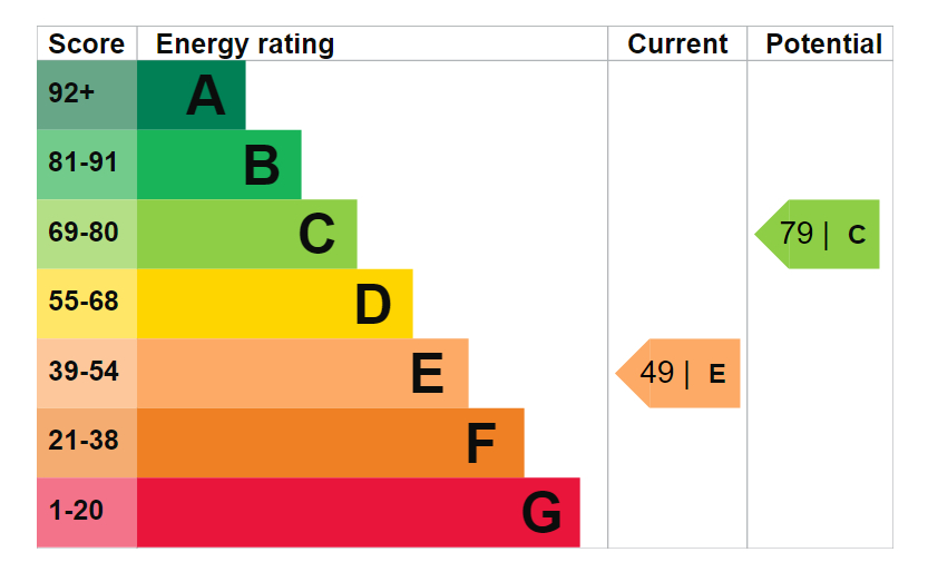 EPC Graph for Henley Close, Rotherhithe, SE16