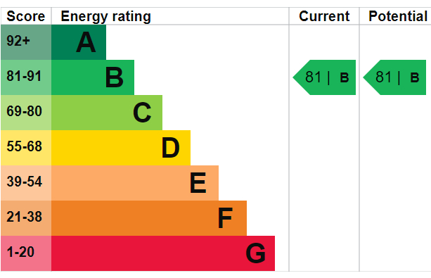 EPC Graph for Bluebell House, Redwood Park, SE16