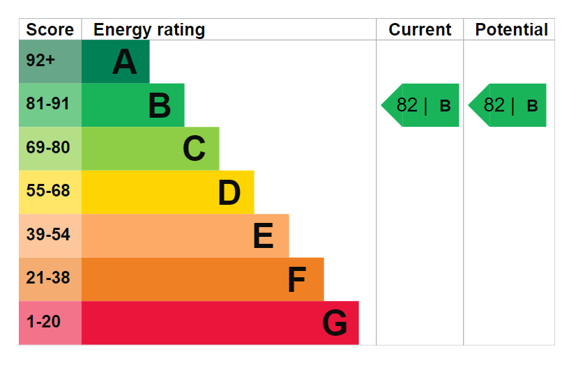 EPC Graph for Bluebell House, Redwood Park,SE16