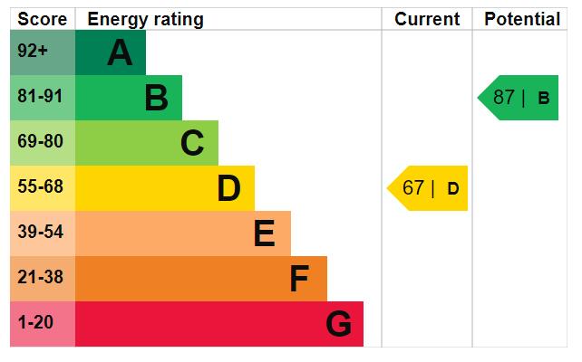 EPC Graph for Reveley Square, Canada Water, SE16