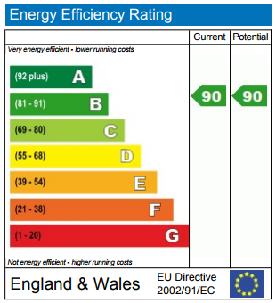 EPC Graph for Montreal House, Surrey Quays Road