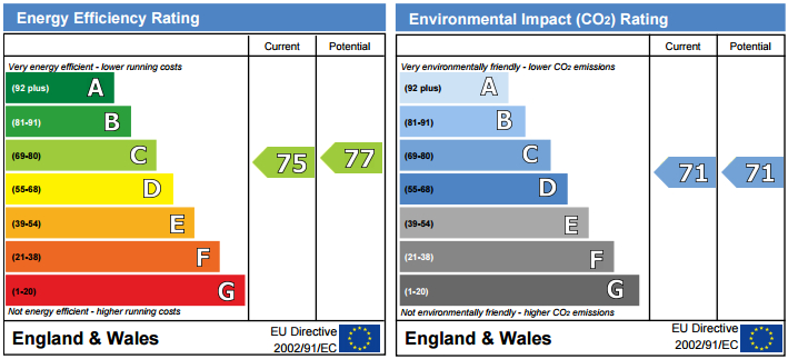 EPC Graph for Heligan House, Water Gardens Square