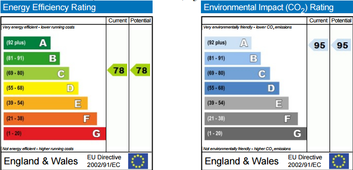 EPC Graph for Vancouver House, Needleman Street