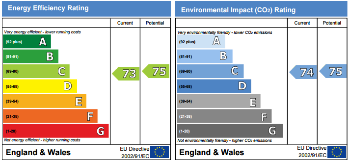 EPC Graph for Pavillion House, Water Gardens Square
