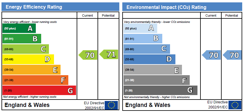 EPC Graph for Channel House, Water Gardens Square, SE16