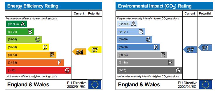 EPC Graph for Baltic Quay, SE16, London