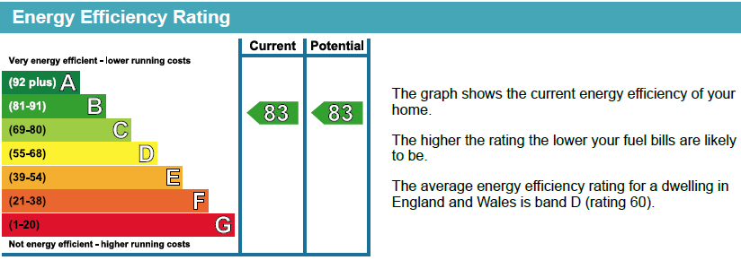 EPC Graph for Royal Victoria Gardens, Whiting Way