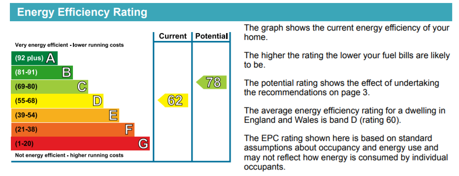 EPC Graph for Jemotts Court, Myers Lane, SE14