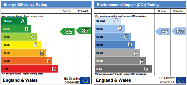 EPC Graph for Cypress House, 5 Woodland Crescent, SE16