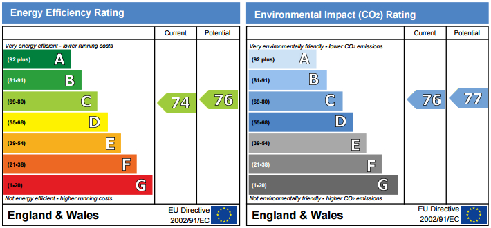 EPC Graph for Channel House, Water Gardens Square