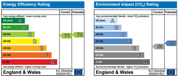 EPC Graph for Rossetti Road