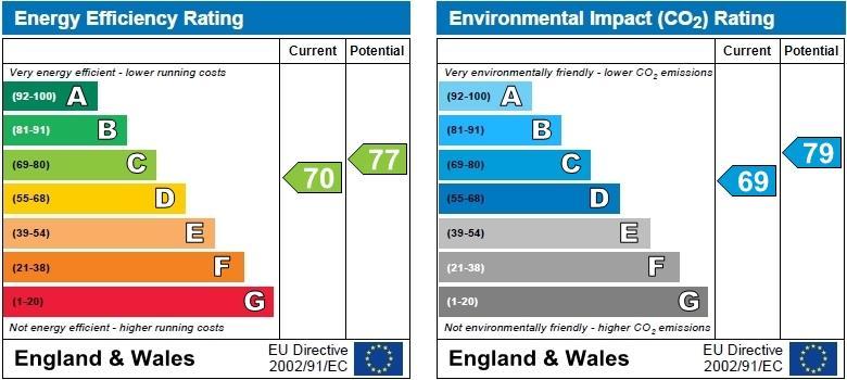 EPC Graph for Knaresborough Road, Harrogate, HG2 7SP