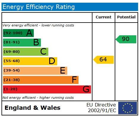 EPC Graph for Blair Park, Knaresborough, HG5 0TH