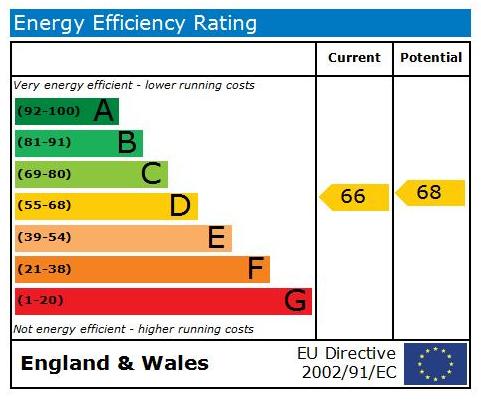EPC Graph for F3, Dragon Road, Harrogate, HG1 5DB